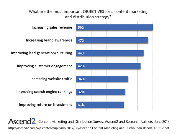 Ascend2ContentMarketingMetrics